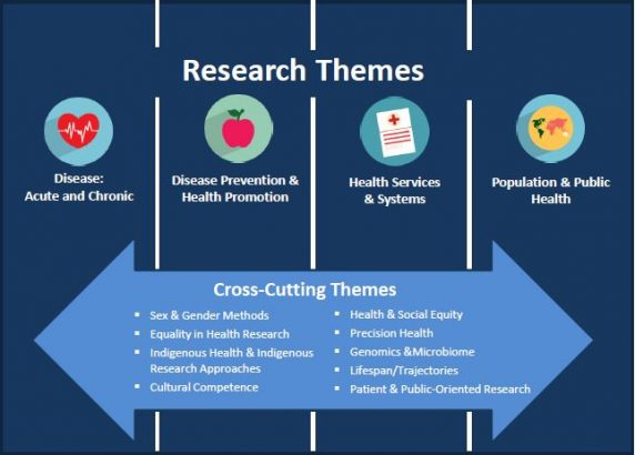 research themes updated